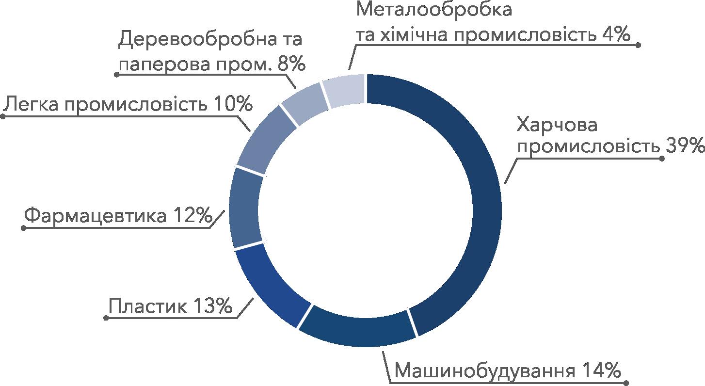 indproduction_ukr