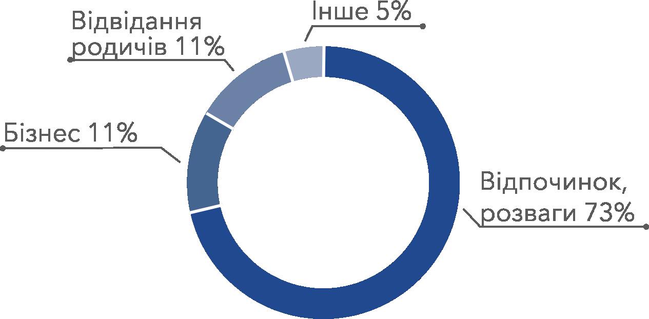 purposeofvisit _ukr